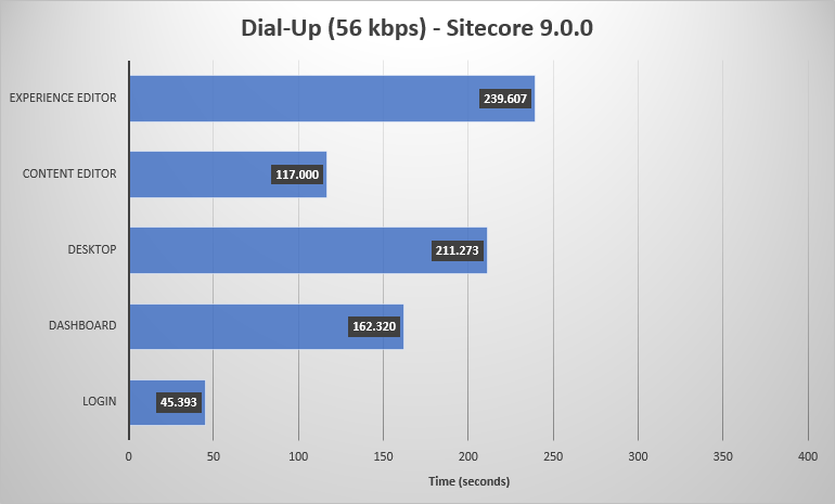 Chart of Sitecore 9.0.0 performance on a dial-up connection.